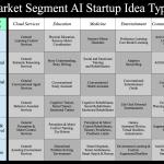 Startups Grid